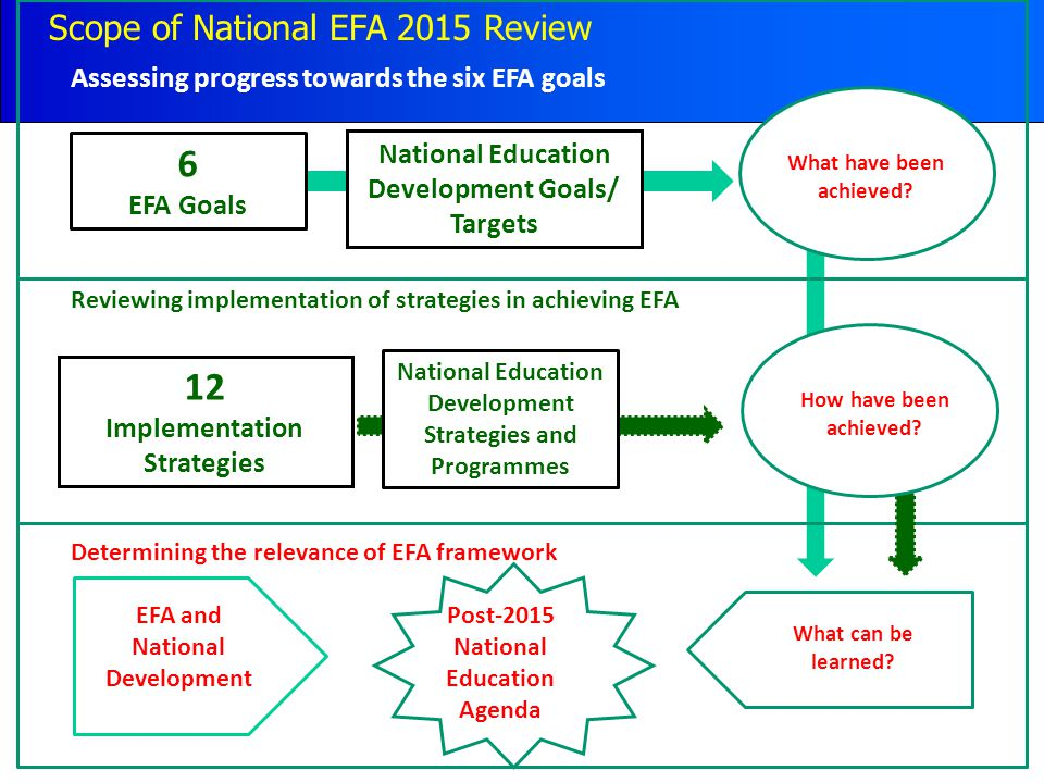 Assessing progress towards the six EFA goals 6 EFA Goals National Education Development Goals/ Targets Reviewing implementation of strategies in achieving EFA What have been achieved.