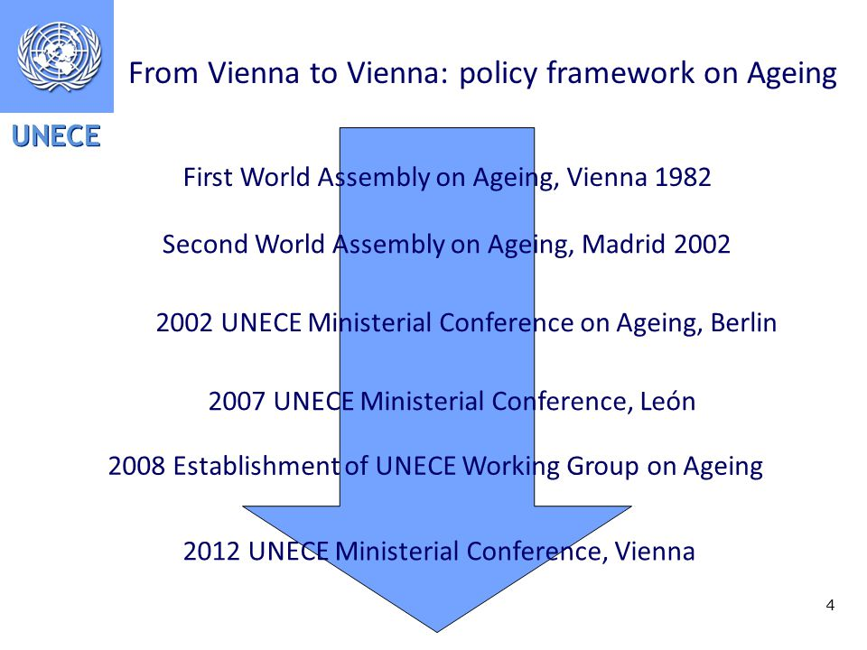 UNECE 4 From Vienna to Vienna: policy framework on Ageing First World Assembly on Ageing, Vienna 1982 Second World Assembly on Ageing, Madrid UNECE Ministerial Conference on Ageing, Berlin 2007 UNECE Ministerial Conference, León 2008 Establishment of UNECE Working Group on Ageing 2012 UNECE Ministerial Conference, Vienna