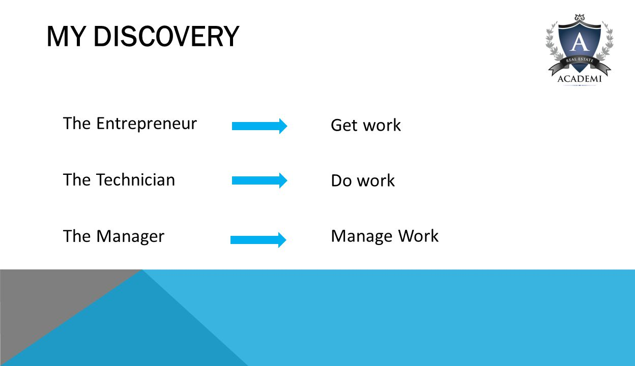 MY DISCOVERY The Entrepreneur The Technician The Manager Get work Do work Manage Work
