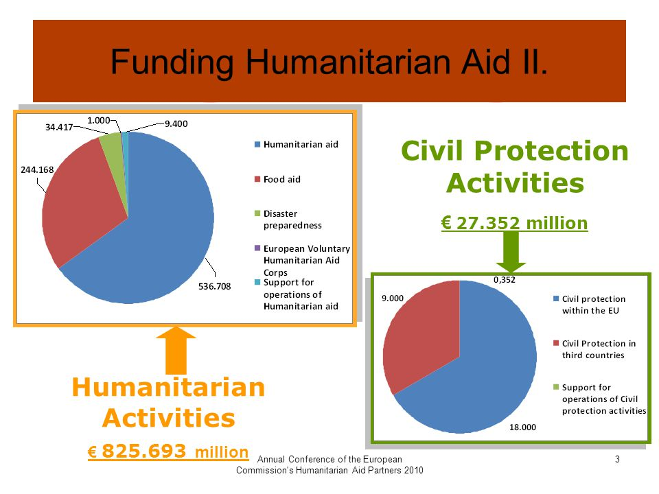 Annual Conference of the European Commission s Humanitarian Aid Partners Funding Humanitarian Aid II.