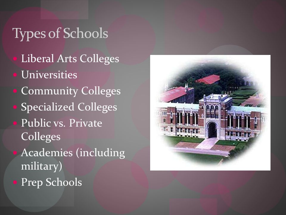 Types of Schools Liberal Arts Colleges Universities Community Colleges Specialized Colleges Public vs.