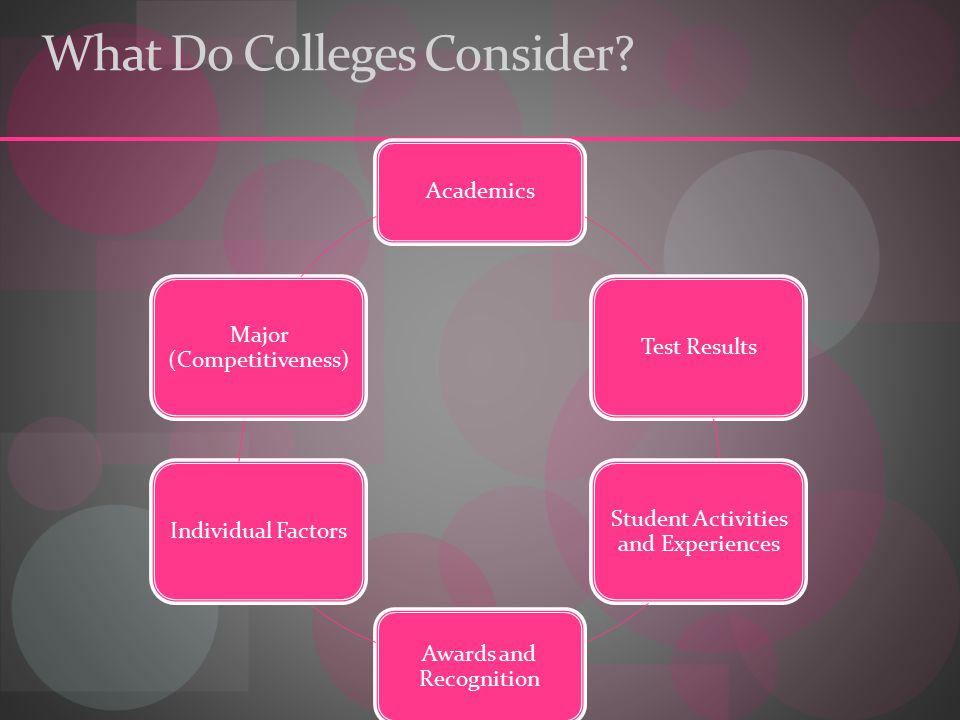 What Do Colleges Consider.