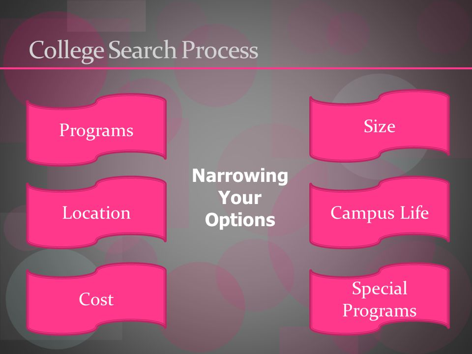 College Search Process Programs Size LocationCampus Life Cost Special Programs Narrowing Your Options
