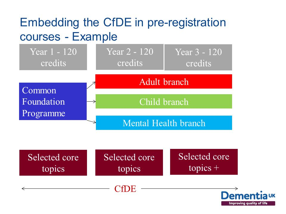 Embedding the CfDE in pre-registration courses - Example Common Foundation Programme Adult branch Child branch Mental Health branch Year credits Year credits Year credits Selected core topics Selected core topics + CfDE