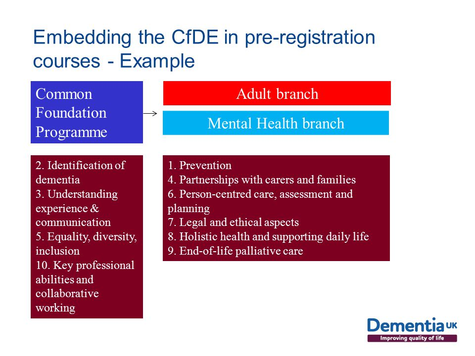 Embedding the CfDE in pre-registration courses - Example Common Foundation Programme Adult branch 2.