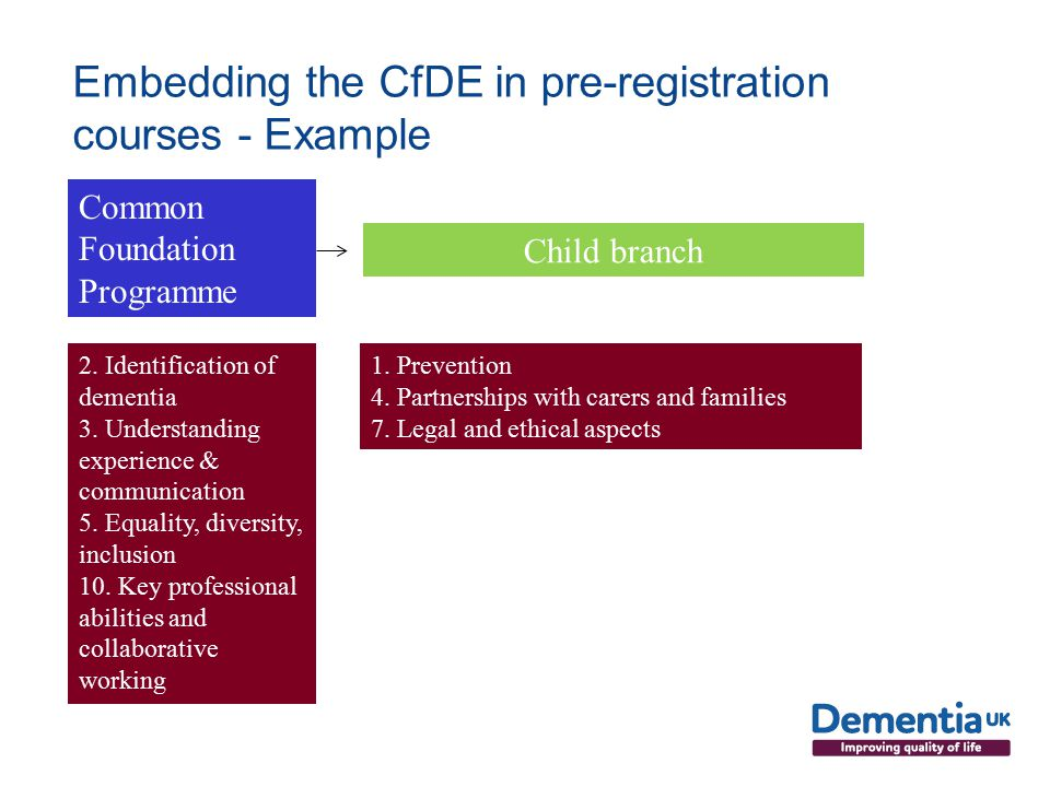 Embedding the CfDE in pre-registration courses - Example Common Foundation Programme 2.