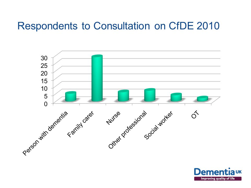 Respondents to Consultation on CfDE 2010
