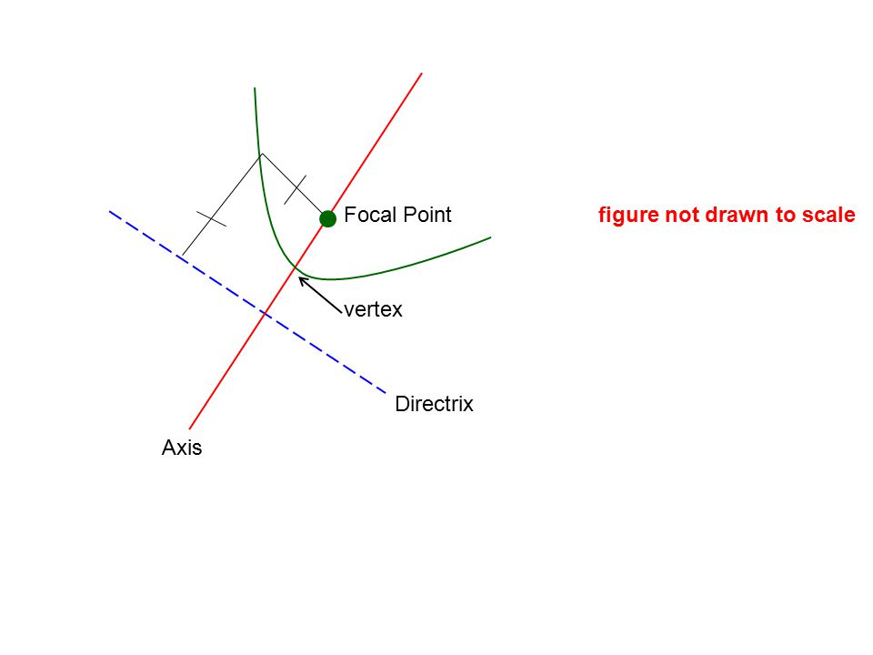 Axis Directrix Focal Point vertex figure not drawn to scale