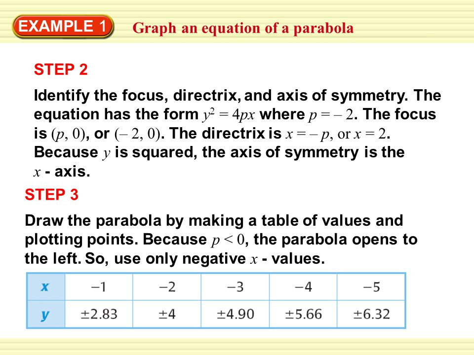 EXAMPLE 1 Graph an equation of a parabola STEP 2 Identify the focus, directrix, and axis of symmetry.