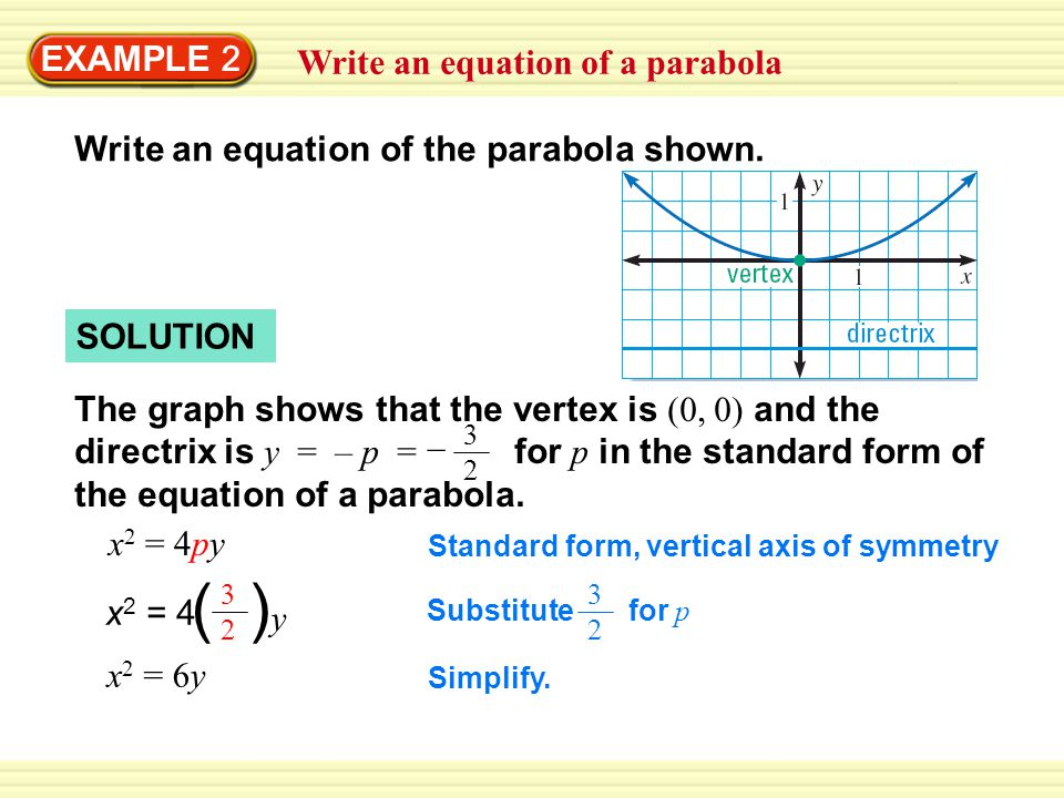 EXAMPLE 2 Write an equation of a parabola SOLUTION The graph shows that the vertex is (0, 0) and the directrix is y = – p = for p in the standard form of the equation of a parabola.