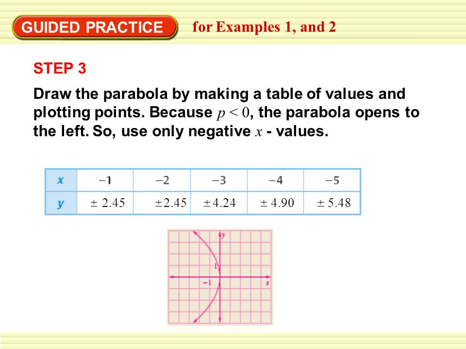 GUIDED PRACTICE for Examples 1, and 2 STEP 3 Draw the parabola by making a table of values and plotting points.
