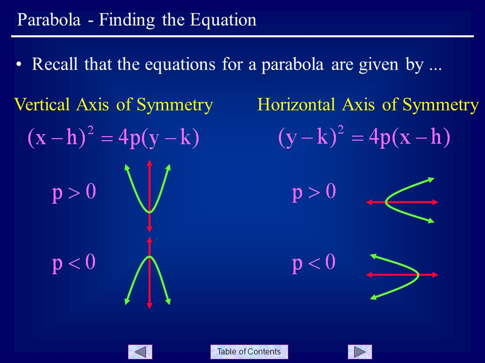 Table of Contents Parabola - Finding the Equation Recall that the equations for a parabola are given by...
