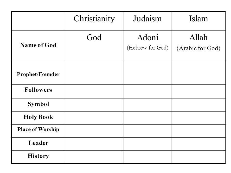 Christianityjudaismislam Name Of God Godadoni Hebrew For God Allah