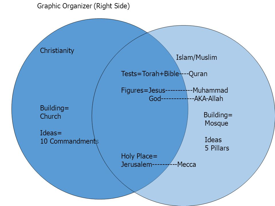 Judaism Christianity And Islam People Texts Ideologies