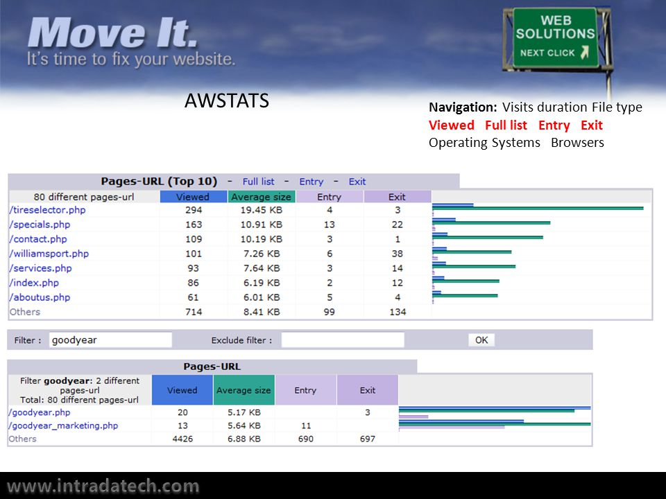 Navigation: Visits duration File type Viewed Full list Entry Exit Operating Systems Browsers AWSTATS