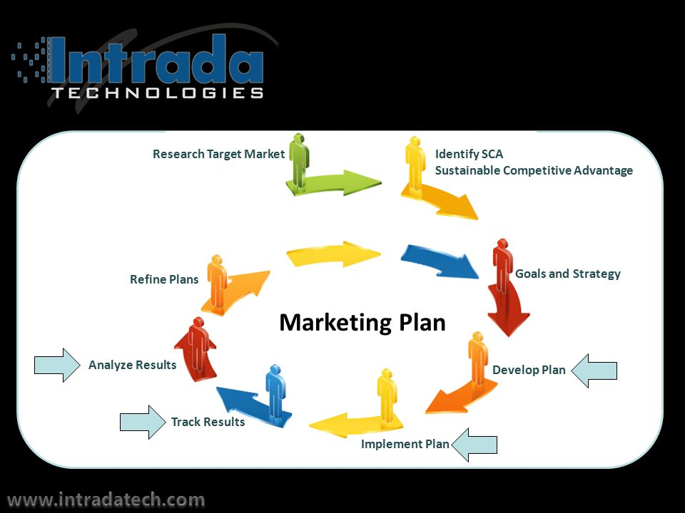 Marketing Plan Identify SCA Sustainable Competitive Advantage Goals and Strategy Develop Plan Implement Plan Track Results Analyze Results Refine Plans Research Target Market