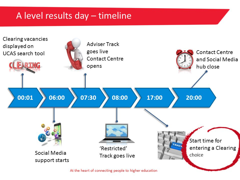 A level results day – timeline 00:01 06:00 07:30 08:00 17:00 20:00 Clearing vacancies displayed on UCAS search tool Social Media support starts Adviser Track goes live Contact Centre opens 'Restricted' Track goes live Start time for entering a Clearing choice Contact Centre and Social Media hub close At the heart of connecting people to higher education