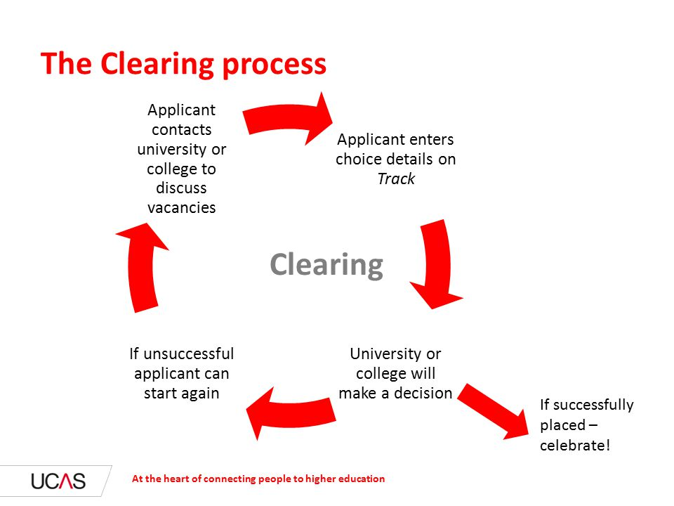 Applicant enters choice details on Track University or college will make a decision If unsuccessful applicant can start again Applicant contacts university or college to discuss vacancies At the heart of connecting people to higher education The Clearing process Clearing If successfully placed – celebrate!