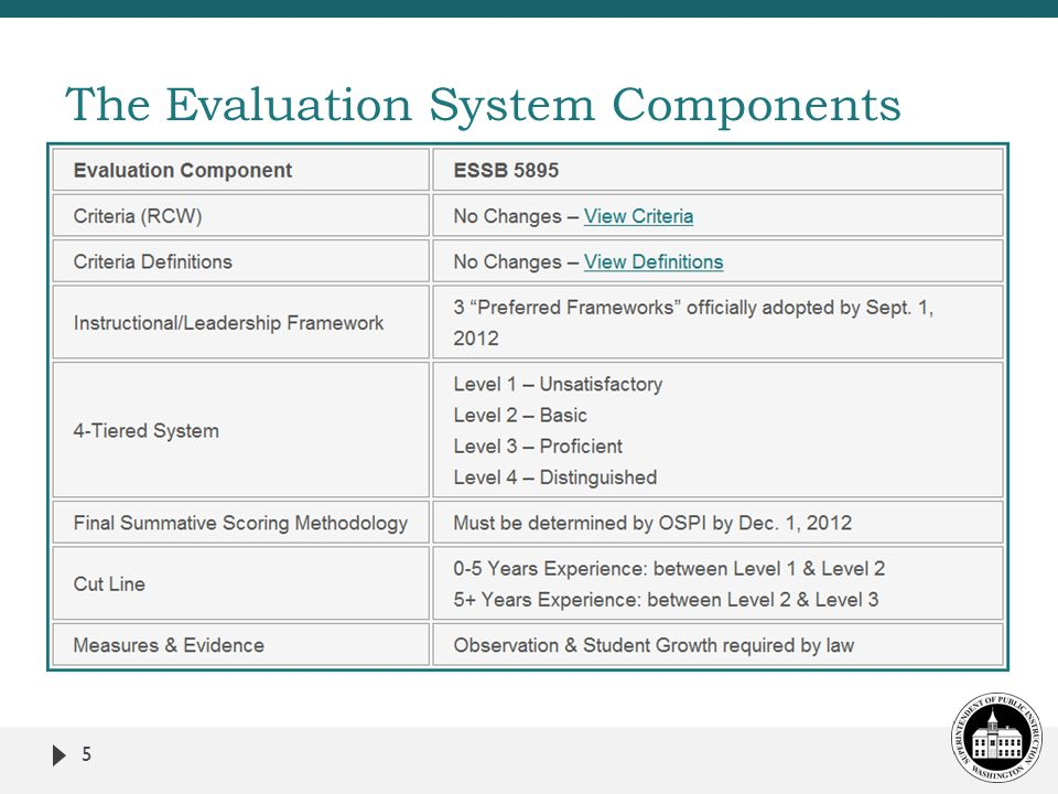 5 The Evaluation System Components