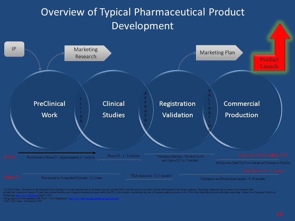 Overview of Typical Pharmaceutical Product Development 16 PreClinical Work Clinical Studies Registration Validation Commercial Production FILINGFILING APPROVALAPPROVAL VALIDATIONVALIDATION IP Marketing Research Marketing Plan 1 In 2000 Dollars - Estimates by the National Cancer Institute for all new pharmaceutical.