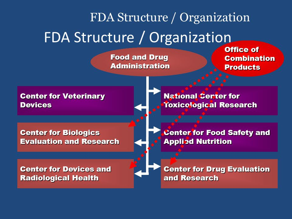 FDA Structure / Organization Center for Veterinary Devices Food and Drug Administration Center for Biologics Evaluation and Research Center for Devices and Radiological Health National Center for Toxicological Research Center for Food Safety and Applied Nutrition Center for Drug Evaluation and Research FDA Structure / Organization Office of CombinationProducts