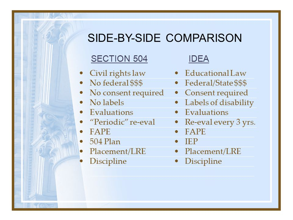 Civil rights law No federal $$$ No consent required No labels Evaluations Periodic re-eval FAPE 504 Plan Placement/LRE Discipline Educational Law Federal/State $$$ Consent required Labels of disability Evaluations Re-eval every 3 yrs.