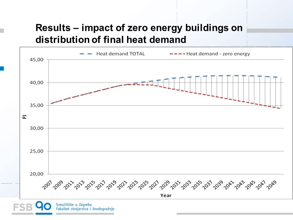 Results – impact of zero energy buildings on distribution of final heat demand