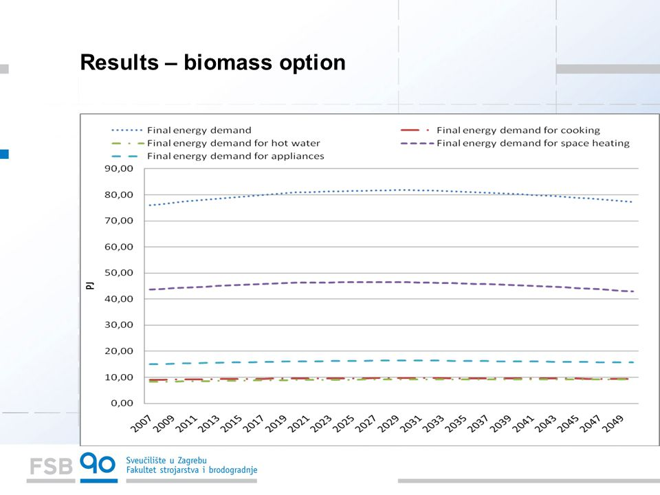 Results – biomass option