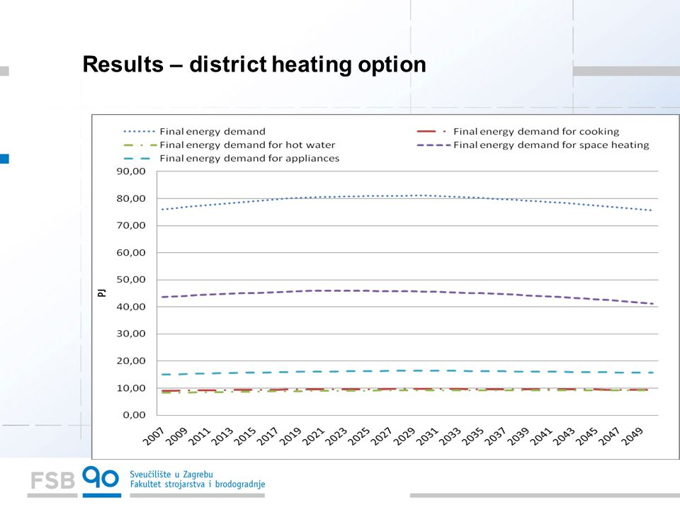 Results – district heating option
