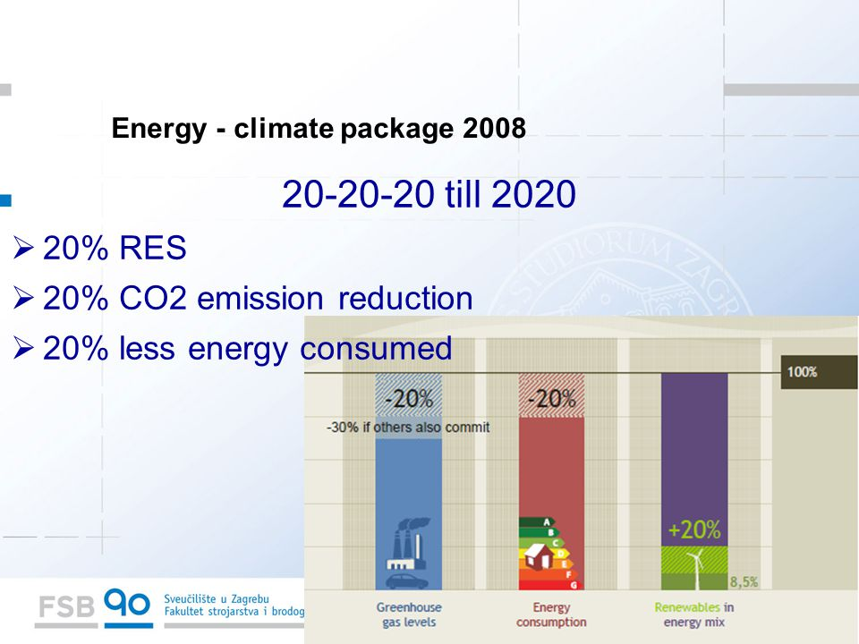 till 2020  20% RES  20% CO2 emission reduction  20% less energy consumed Energy - climate package 2008