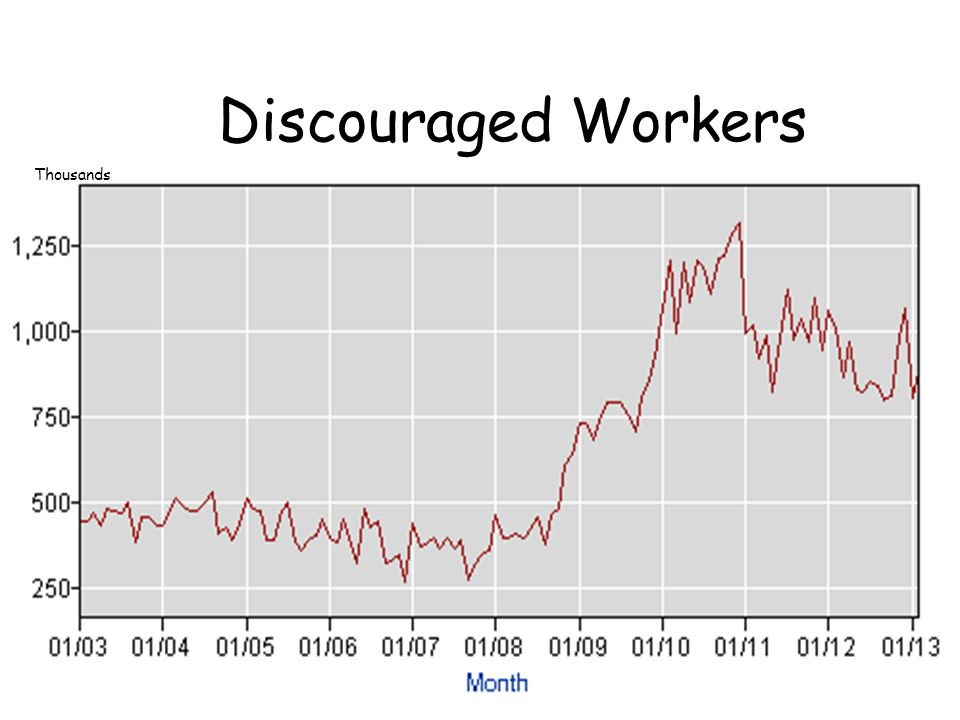 Discouraged Worker Effect. The longer the recession lasts, the less accurate the Ur
