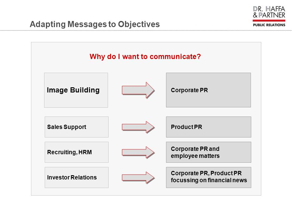 Adapting Messages to Objectives Image Building Sales Support Recruiting, HRM Investor Relations Product PR Corporate PR and employee matters Corporate PR, Product PR focussing on financial news Why do I want to communicate.