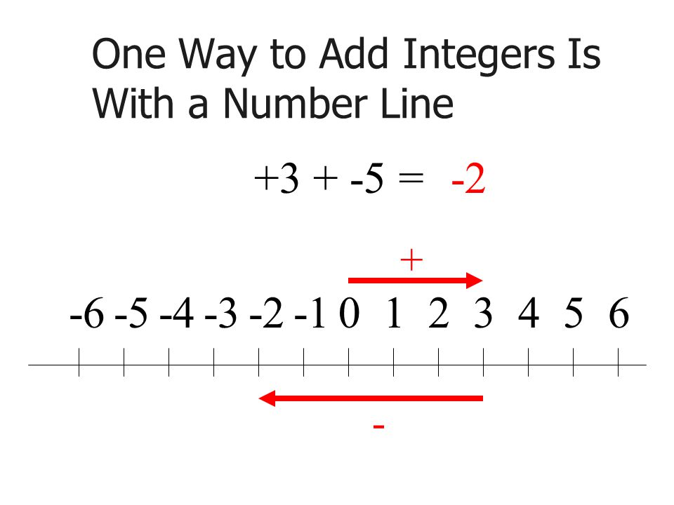 One Way to Add Integers Is With a Number Line =-2