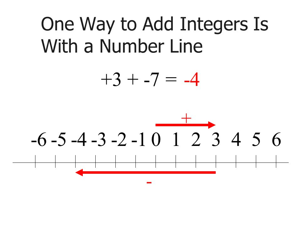 One Way to Add Integers Is With a Number Line =-4
