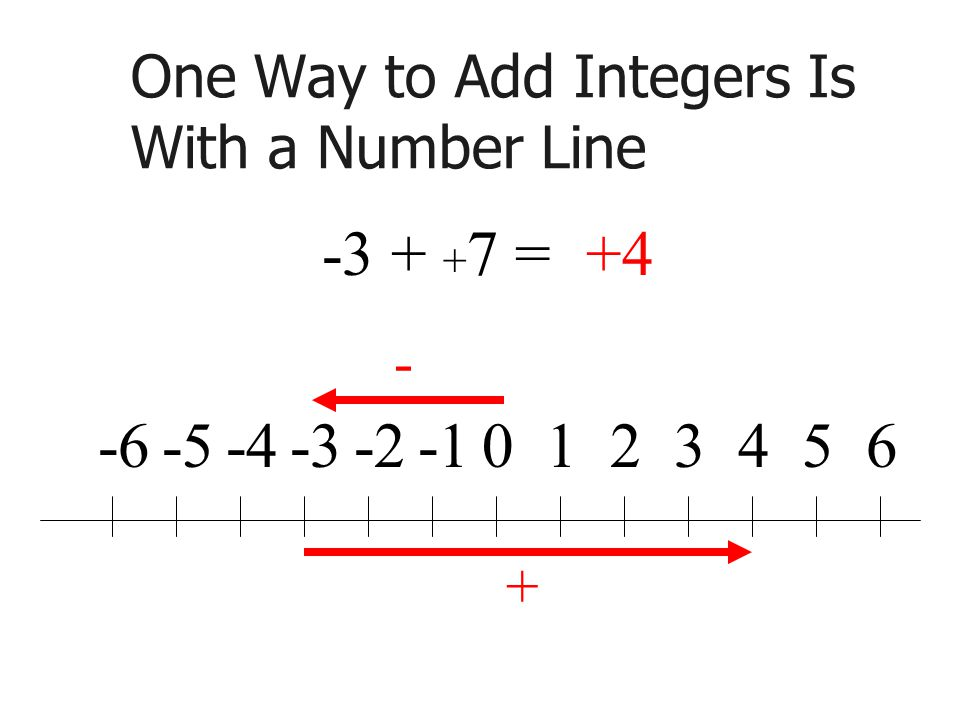 One Way to Add Integers Is With a Number Line =+4