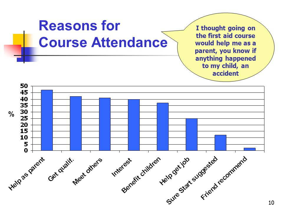 10 Reasons for Course Attendance I thought going on the first aid course would help me as a parent, you know if anything happened to my child, an accident %