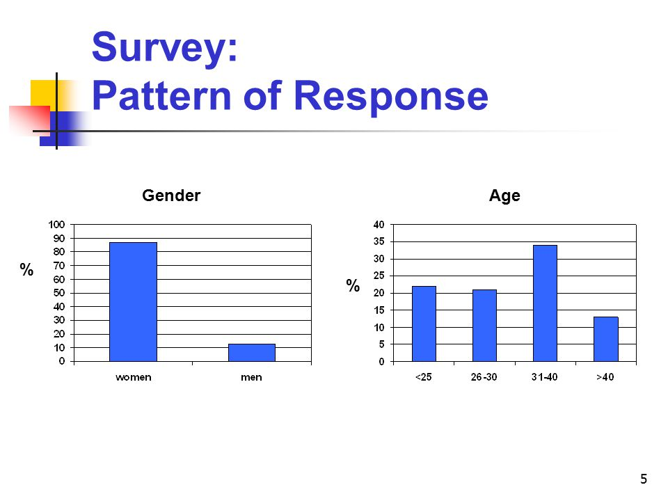 5 Survey: Pattern of Response Gender % % Age