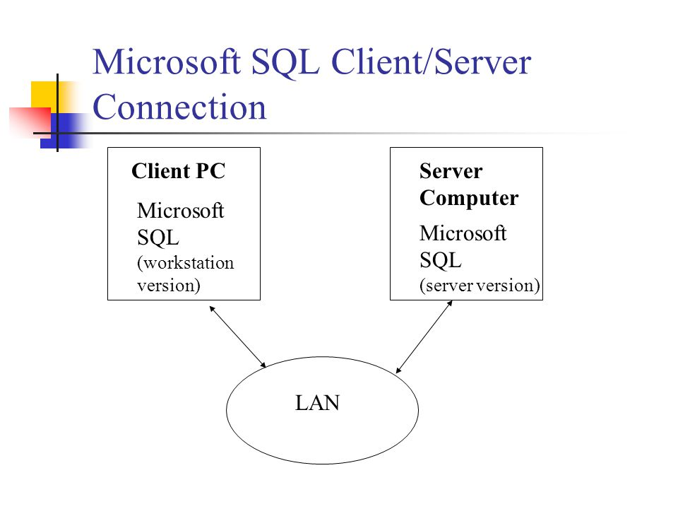 Microsoft SQL Client/Server Connection Microsoft SQL (server version) Microsoft SQL (workstation version) LAN Client PCServer Computer