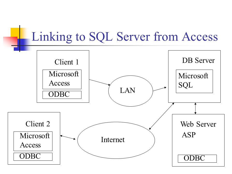 Linking to SQL Server from Access Microsoft SQL Microsoft Access Internet ODBC Client 1 DB Server Microsoft Access ODBC Client 2 LAN ODBC Web Server ASP