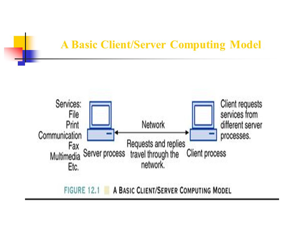 A Basic Client/Server Computing Model