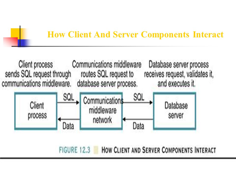 How Client And Server Components Interact