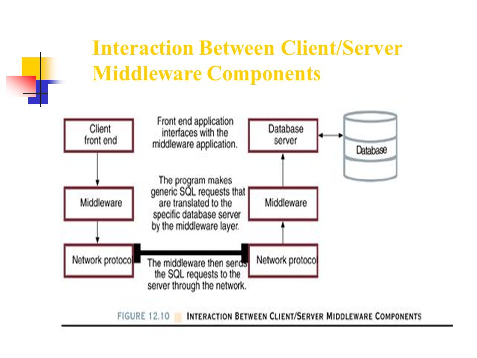 Interaction Between Client/Server Middleware Components