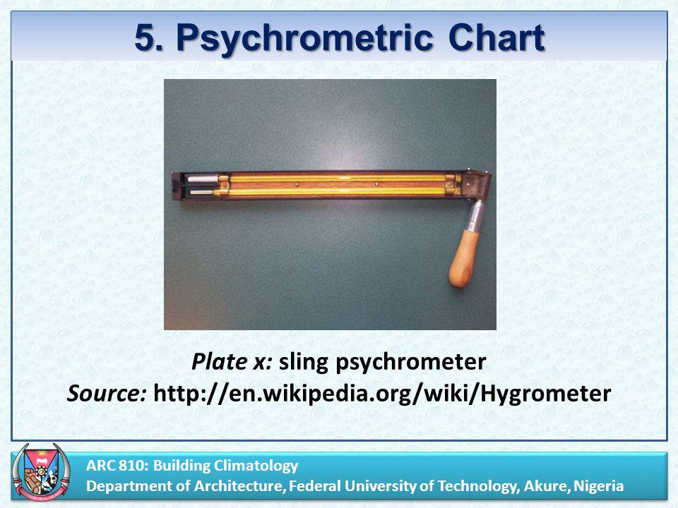 sling psychrometer wiki