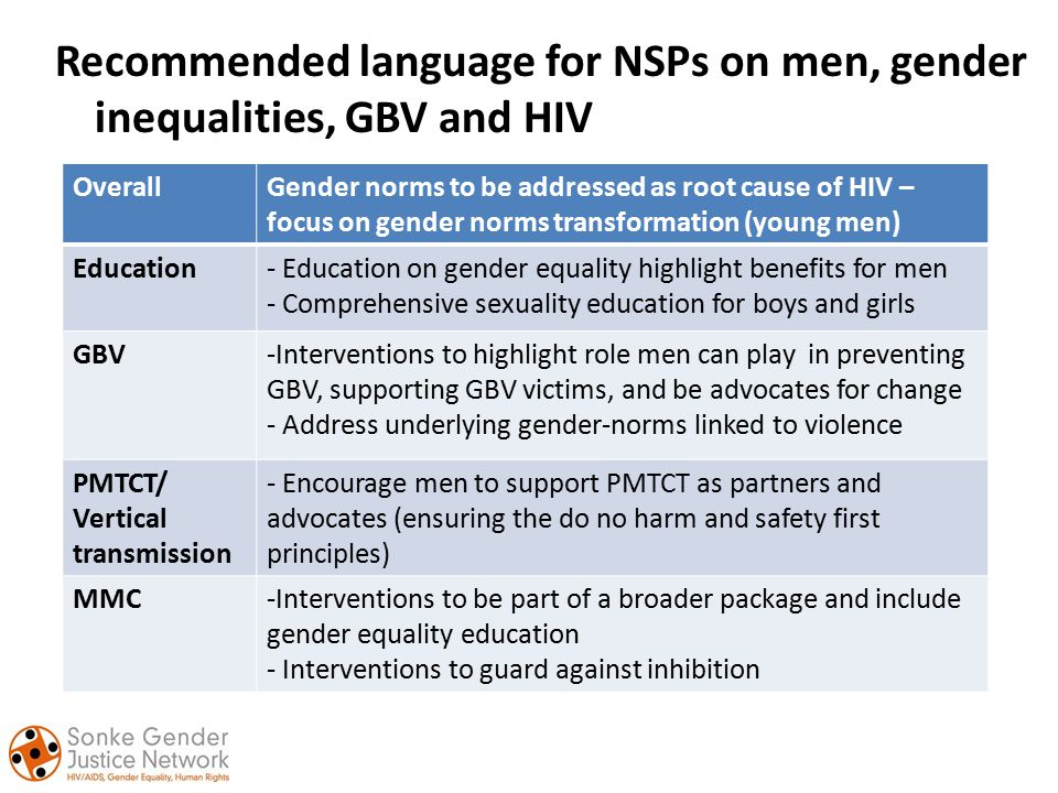 Recommended language for NSPs on men, gender inequalities, GBV and HIV OverallGender norms to be addressed as root cause of HIV – focus on gender norms transformation (young men) Education- Education on gender equality highlight benefits for men - Comprehensive sexuality education for boys and girls GBV-Interventions to highlight role men can play in preventing GBV, supporting GBV victims, and be advocates for change - Address underlying gender-norms linked to violence PMTCT/ Vertical transmission - Encourage men to support PMTCT as partners and advocates (ensuring the do no harm and safety first principles) MMC-Interventions to be part of a broader package and include gender equality education - Interventions to guard against inhibition
