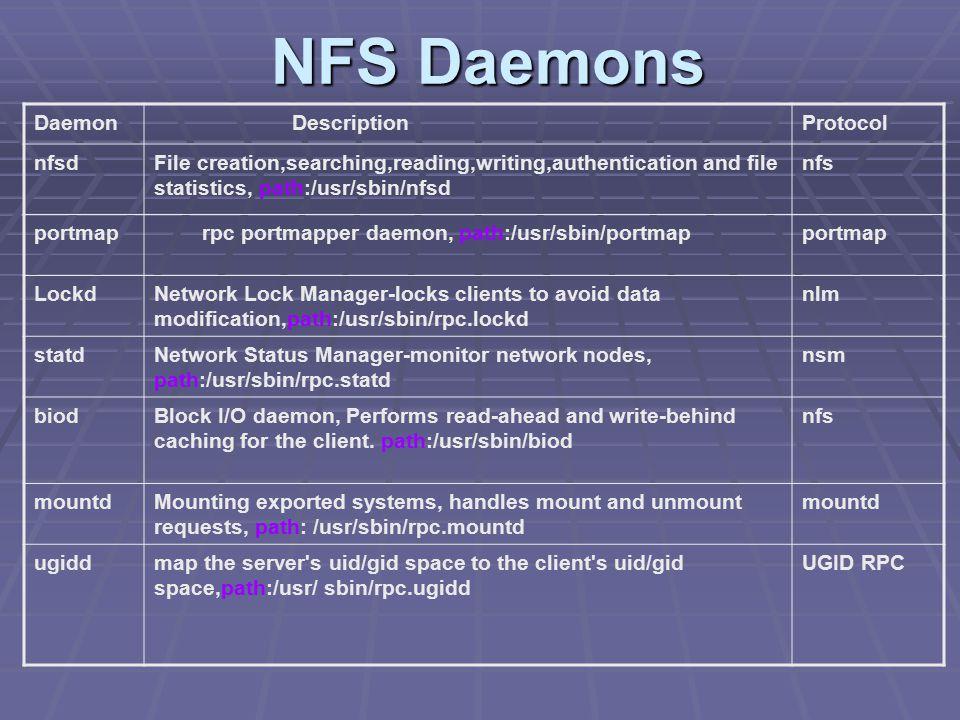 NFS Admin And Security Steve Nuchia Sravani Motati Ashish