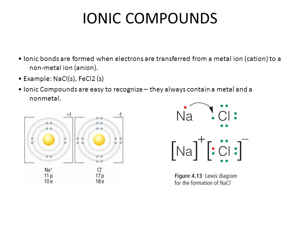 15 ionic compounds