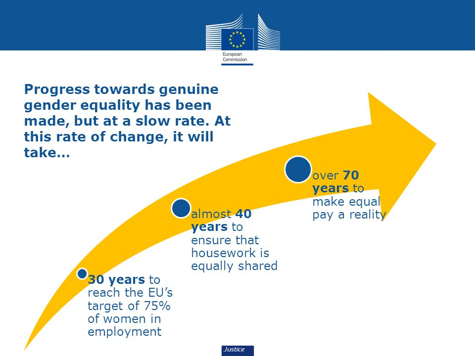 Progress towards genuine gender equality has been made, but at a slow rate.