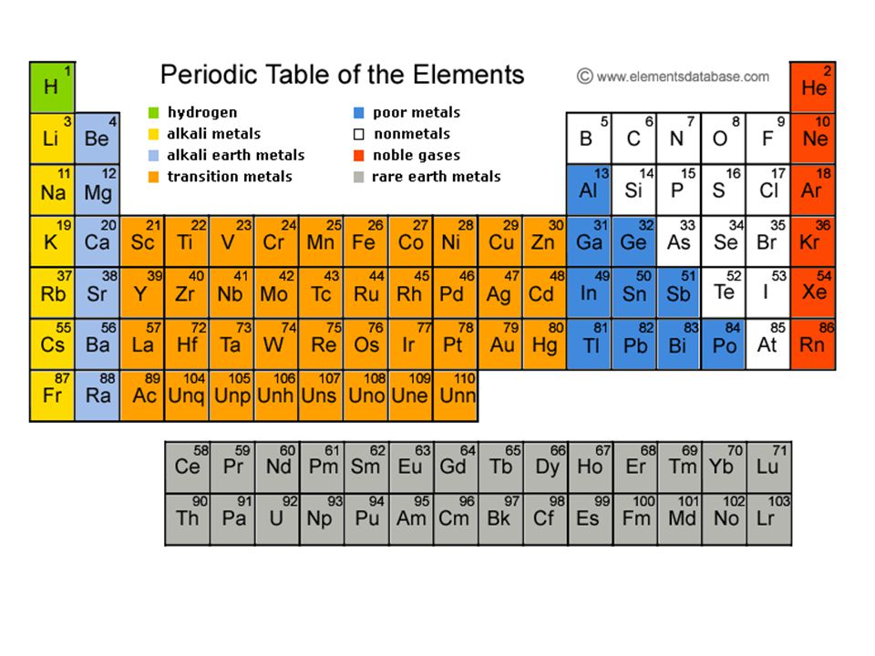 5 describe the way the periodic table classifies elements