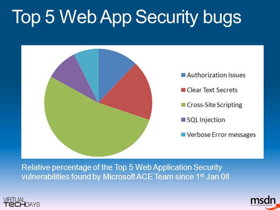 Top 5 Web App Security bugs Relative percentage of the Top 5 Web Application Security vulnerabilities found by Microsoft ACE Team since 1 st Jan 08