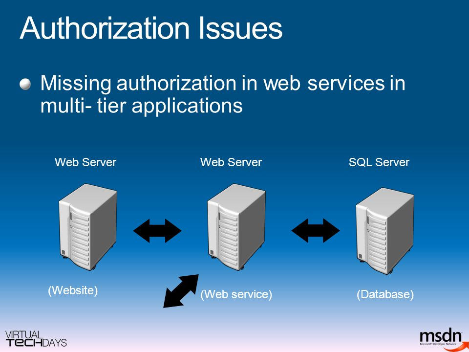 Authorization Issues Missing authorization in web services in multi- tier applications Web Server SQL Server Web Server (Website) (Web service)(Database)